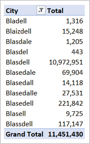Summary tallies of different spellings of Blasdell, showing the correct spelling with only 10,972,951 entries versus the 11,451,430 total that should be captured