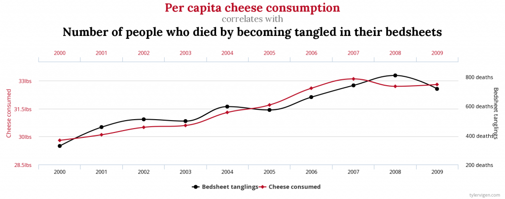 chart: Per capita cheese consumption correlates with People who died by becoming tangled in their bedsheets