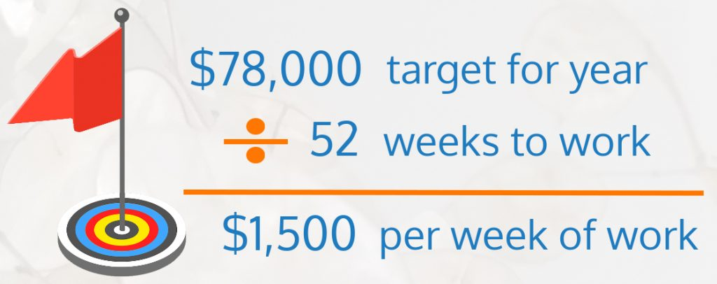 calculation: $78,000 divided by 52 weeks yields $1,500 per week of work