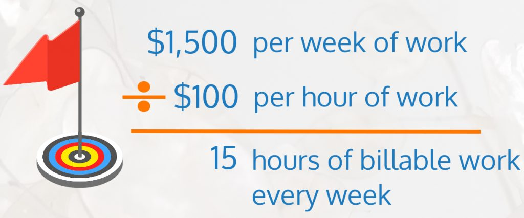 calculation: $1,500 per week of work divided by $100 per hour of work yields 15 billable hours per week