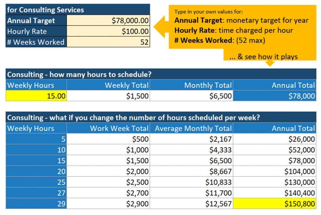 sample model for calculating billable weekly hours required for annual target, hourly rate, and weeks worked