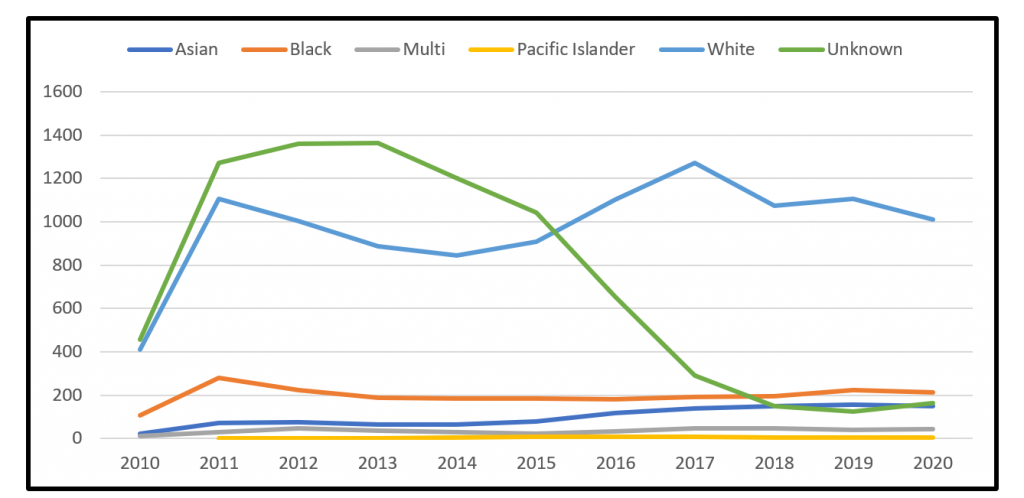 line chart displaying trends in employee counts by racial classification for 2010-2020