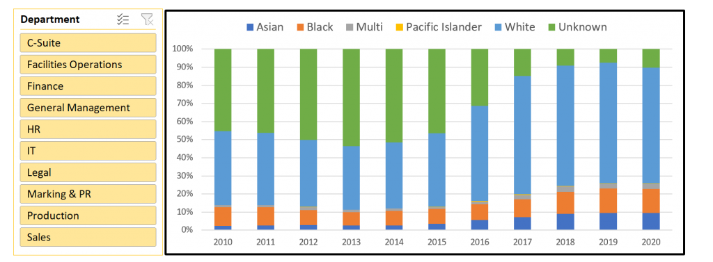 100% stacked column chart displaying all racial classifications across all departments in date range 2010-2020