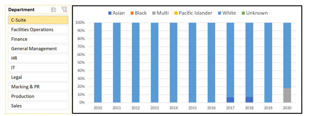 100% stacked column chart displaying all racial classifications for just the C-Suite in date range 2010-2020