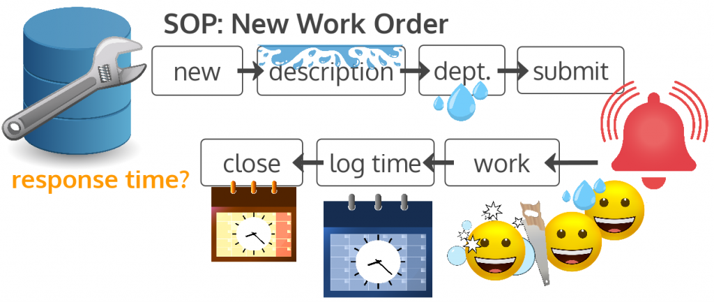 new work order operating procedure: new, enter description, select department, submit, work is done, time logged, close out