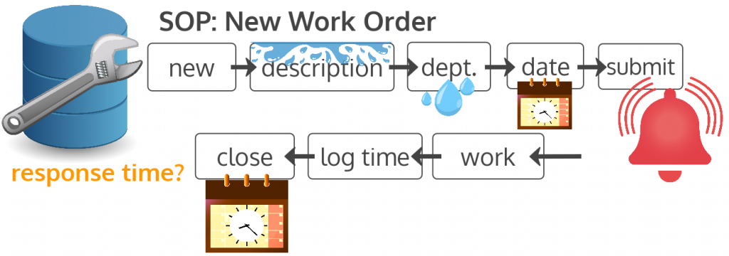 new work order operating procedure revised to include request date before initial submit