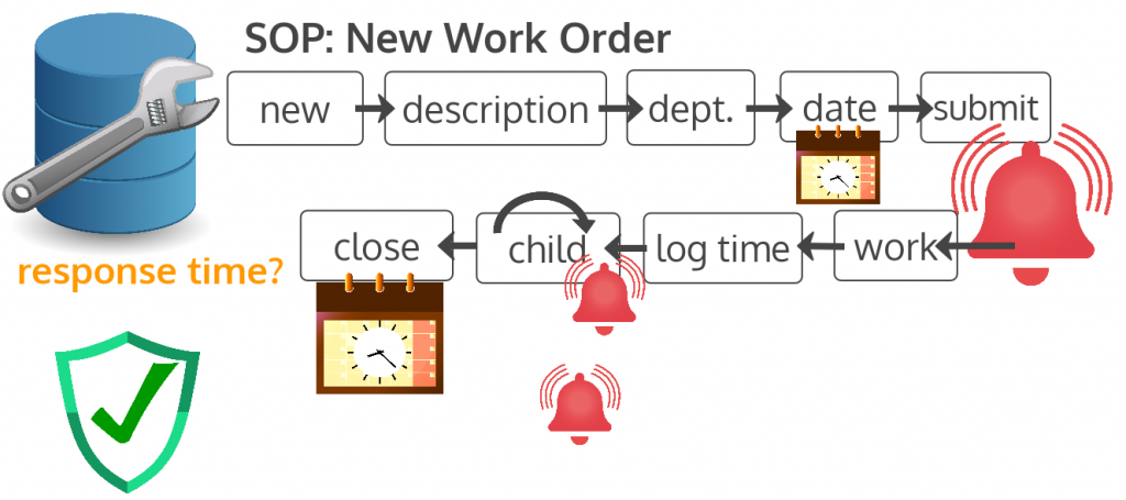 new work order operating procedure revised to include child work orders spawned from parent work order