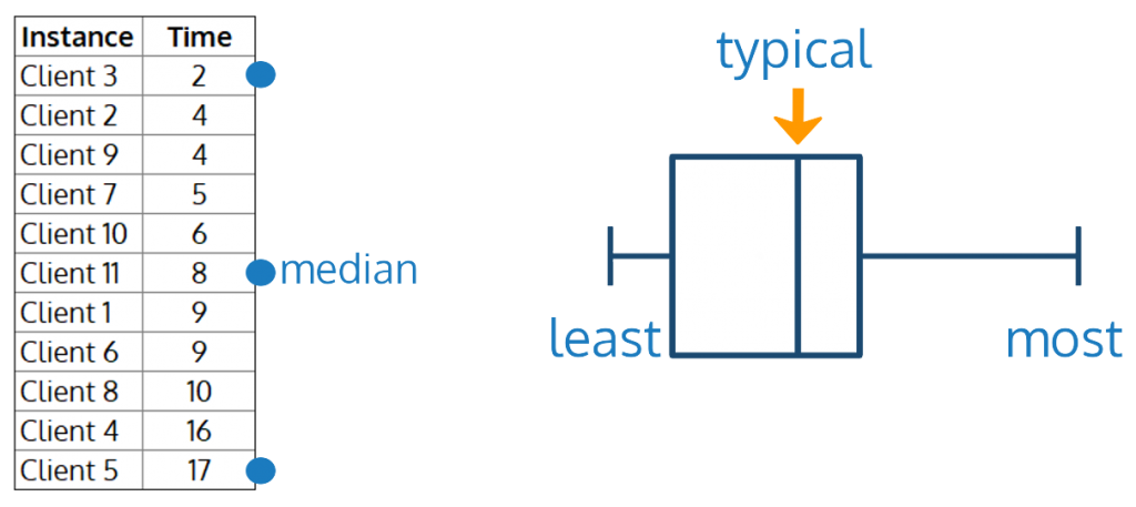 graphing the least (smallest), most (largest), and median (typical) values in the summary time log table