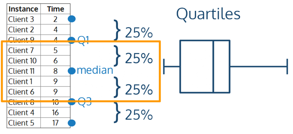 the box in the box and whisker plot consists of two quartiles, or approximately 50% of the data