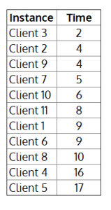 summary time log table with columns for client and total time spent